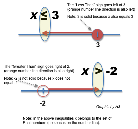 Welcome To H3 Maths Blog Archive Inequalities The Easy Way