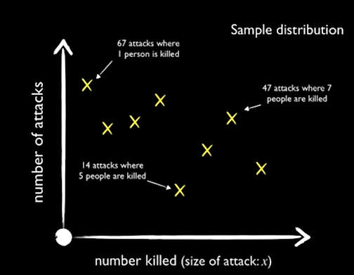 math of conflicts
