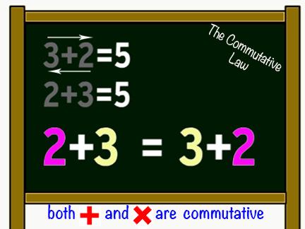 commutative3